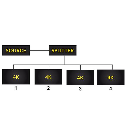 HDELITE PowerHD Splitter 4 ports 4Kx2K pas cher