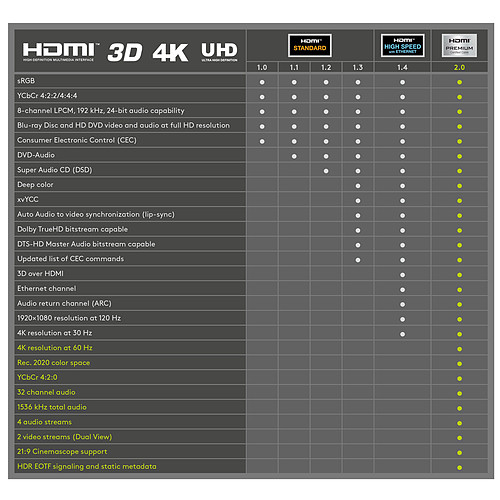Goobay Premium High Speed HDMI with Ethernet (2 m) pas cher