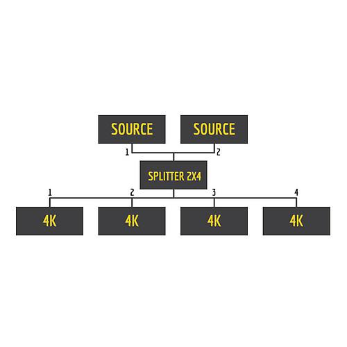 HDElite ProHD Splitter 4 ports 2x4 pas cher